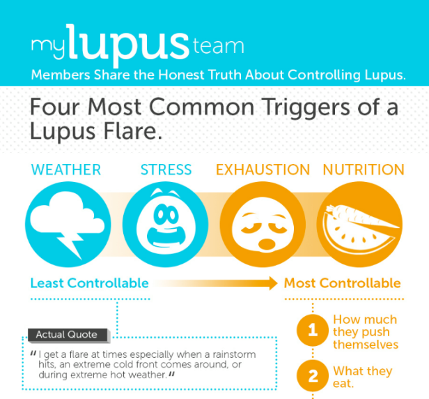 socialfeed-do-you-know-the-4-most-common-triggers-of-a-lupus-flare